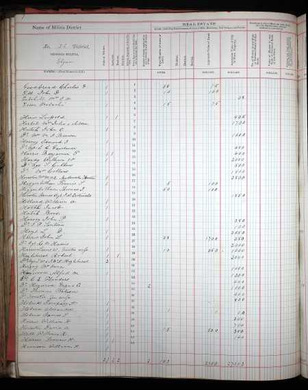 BatesonThomas1880 PropertyTaxDigest